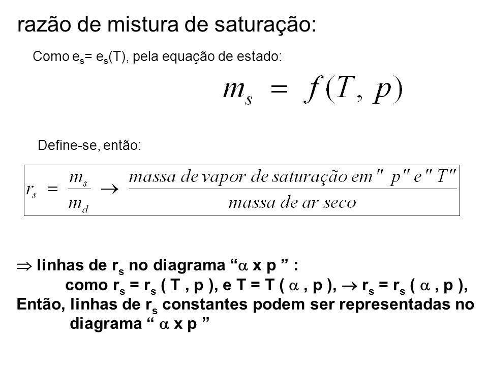 razão de mistura de saturação: linhas de r s no diagrama x p : como r s = r s ( T, p ), e T = T (, p ), r s = r s (, p ), Então, linhas de r s constantes podem ser representadas no diagrama x p Como e s = e s (T), pela equação de estado: Define-se, então:
