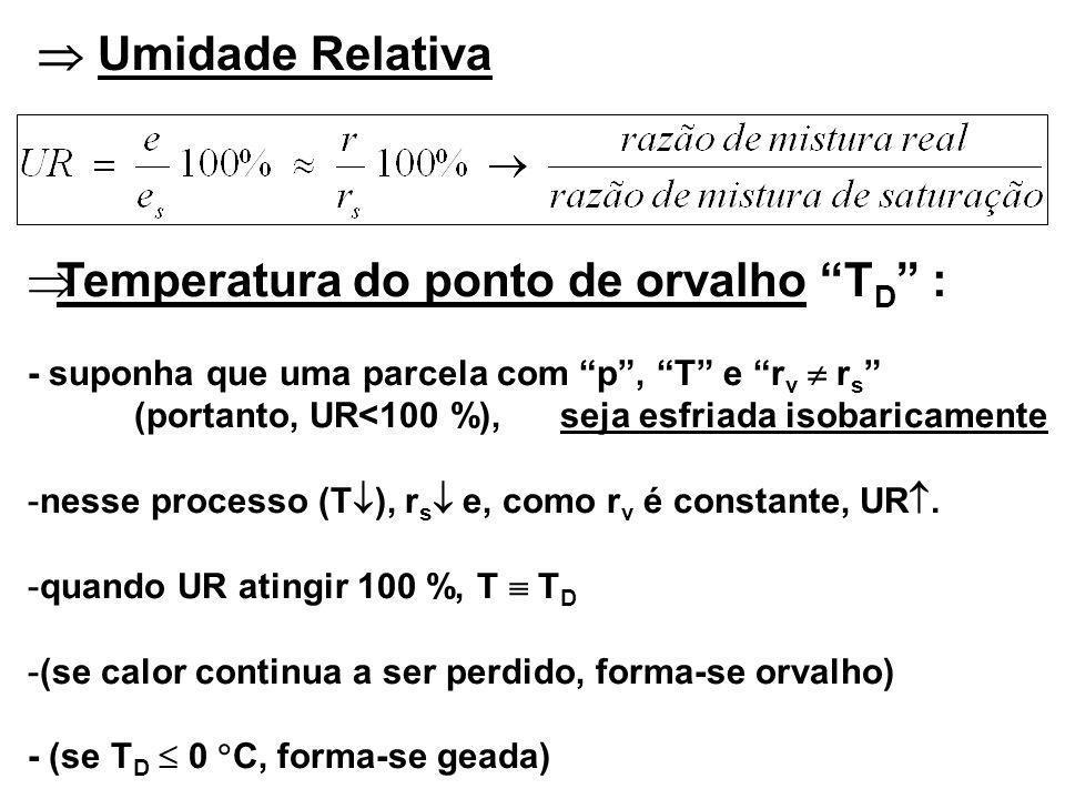 Umidade Relativa Temperatura do ponto de orvalho T D : - suponha que uma parcela com p, T e r v r s (portanto, UR<100 %), seja esfriada isobaricamente -nesse processo (T ), r s e, como r v é constante, UR.