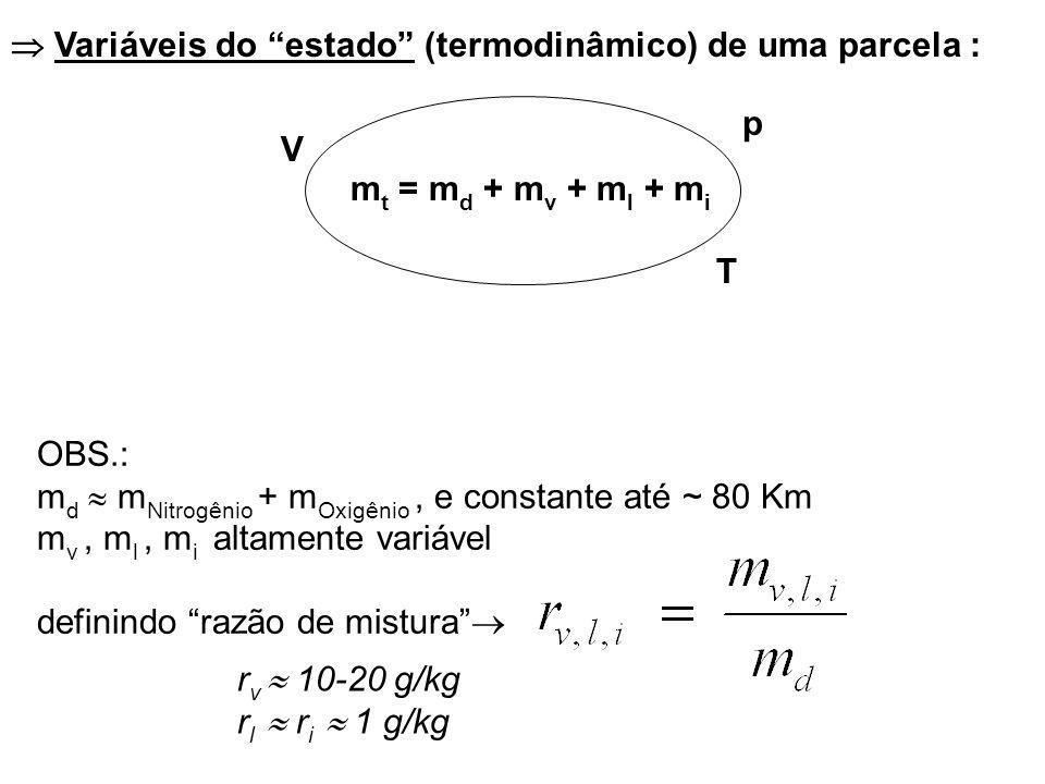 OBS.: m d m Nitrogênio + m Oxigênio, e constante até ~ 80 Km m v, m l, m i altamente variável definindo razão de mistura V p T m t = m d + m v + m l + m i Variáveis do estado (termodinâmico) de uma parcela : r v 10-20 g/kg r l r i 1 g/kg
