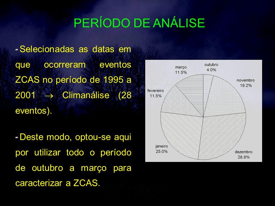 PERÍODO DE ANÁLISE Selecionadas as datas em que ocorreram eventos ZCAS no período de 1995 a 2001 Climanálise (28 eventos).