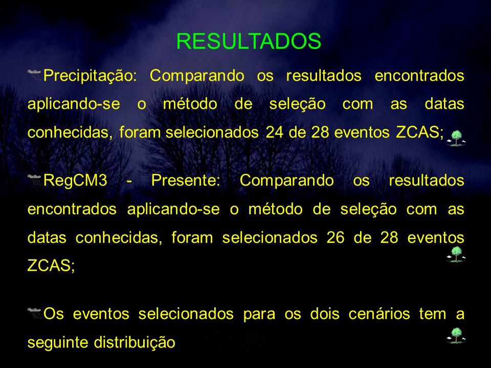 RESULTADOS Precipitação: Comparando os resultados encontrados aplicando-se o método de seleção com as datas conhecidas, foram selecionados 24 de 28 eventos ZCAS; RegCM3 - Presente: Comparando os resultados encontrados aplicando-se o método de seleção com as datas conhecidas, foram selecionados 26 de 28 eventos ZCAS; Os eventos selecionados para os dois cenários tem a seguinte distribuição