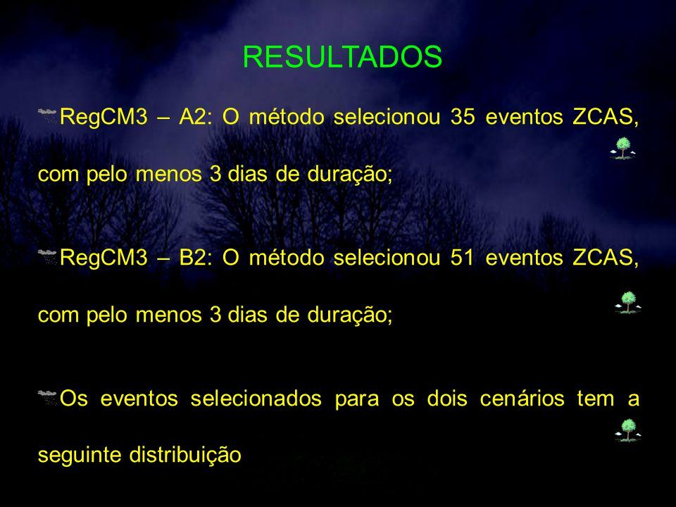 RESULTADOS RegCM3 – A2: O método selecionou 35 eventos ZCAS, com pelo menos 3 dias de duração; RegCM3 – B2: O método selecionou 51 eventos ZCAS, com pelo menos 3 dias de duração; Os eventos selecionados para os dois cenários tem a seguinte distribuição