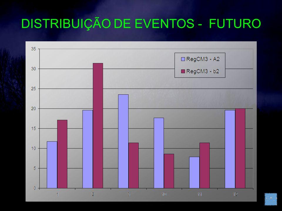 DISTRIBUIÇÃO DE EVENTOS - FUTURO