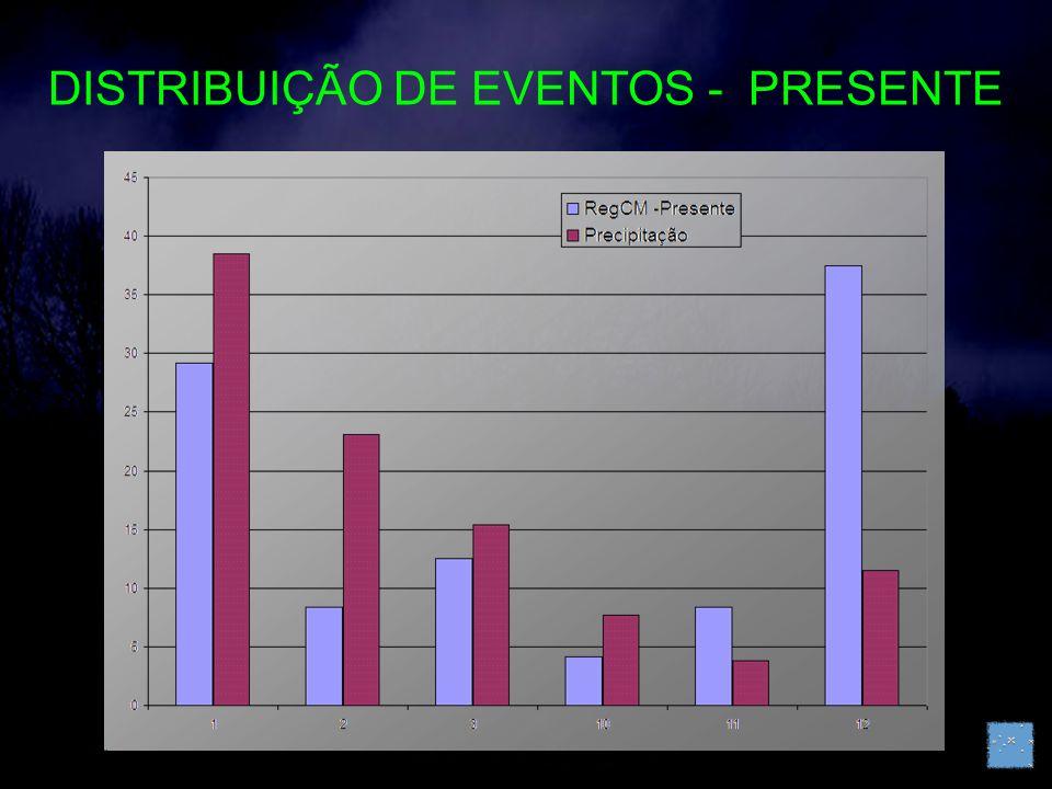 DISTRIBUIÇÃO DE EVENTOS - PRESENTE