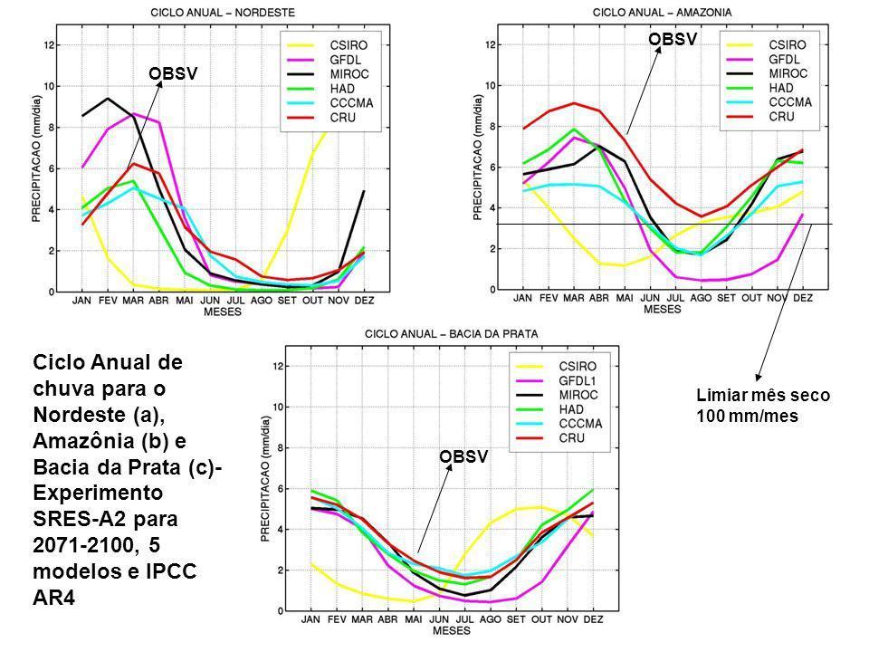 SPM Ciclo Anual de chuva para o Nordeste (a), Amazônia (b) e Bacia da Prata (c)- Experimento SRES-A2 para 2071-2100, 5 modelos e IPCC AR4 OBSV Limiar