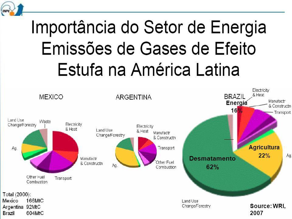 Desmatamento 62% Agricultura 22% Energia 16% Source: WRI, 2007