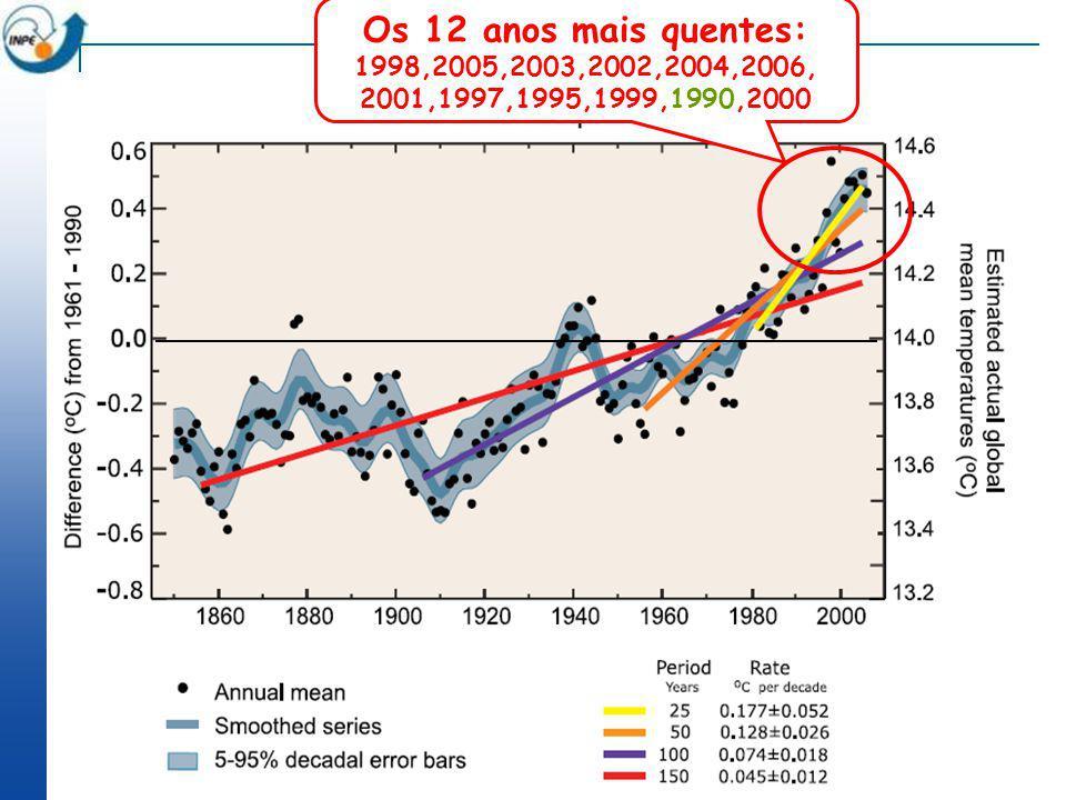 Aumento na freqüência de eventos extremos de chuva (95th percentile-% per década) no período 1951- 2003 em relação a 1961 to 1990 (IPCC 2007) ?