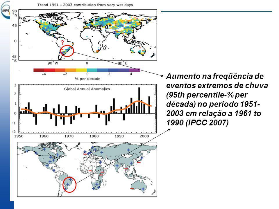 Sudeste da América do Sul: Aumento na intensidade e freqüência de dias com chuva intensa (1951-2000) Índice R10 - Número de dias com chuva acima de 10 mm/dia Vazio de dados na Amazônia, Nordeste e partes do Centro- Oeste.