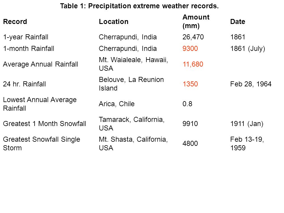 Table 1: Precipitation extreme weather records. RecordLocation Amount (mm) Date 1-year RainfallCherrapundi, India26,4701861 1-month RainfallCherrapund