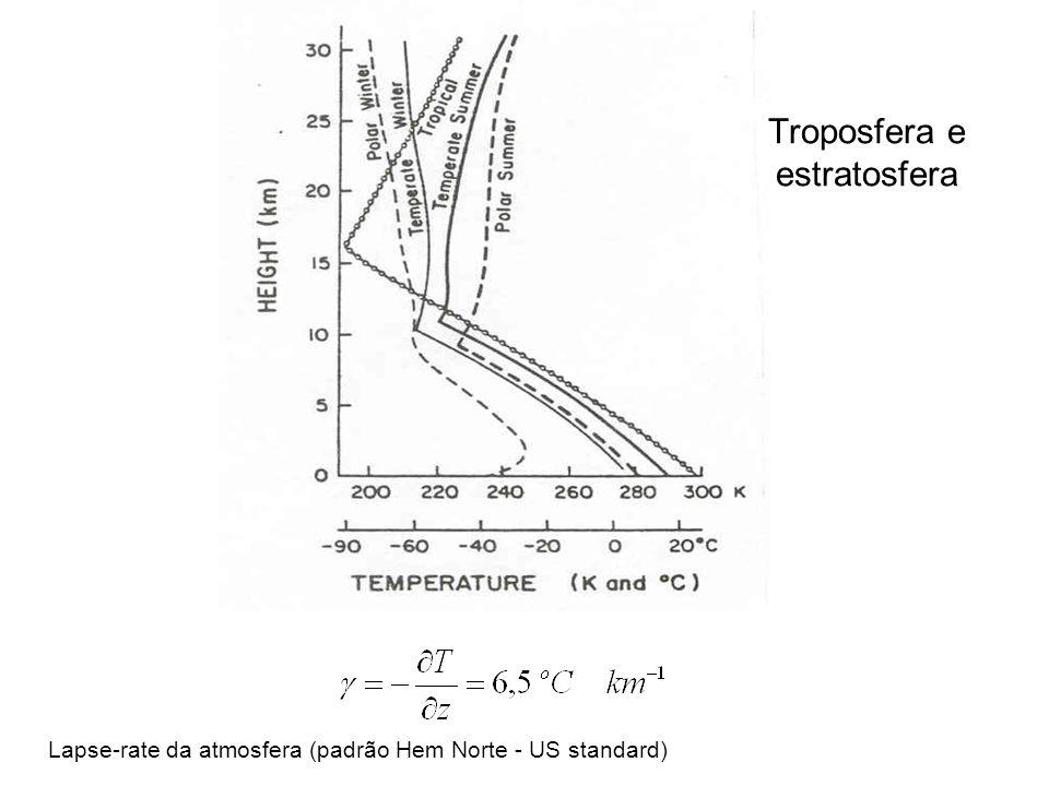 Lapse-rate da atmosfera (padrão Hem Norte - US standard) Troposfera e estratosfera