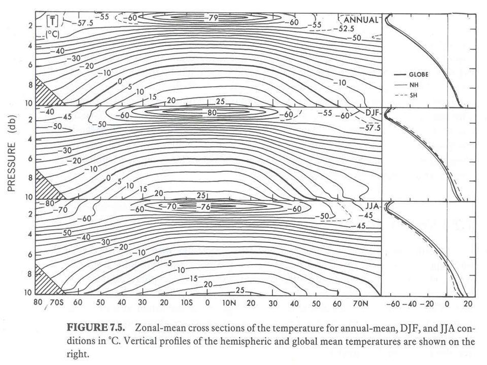 Umidade do ar Ciclo hidrológico Balanço de água na atmosfera Balanço de água na superfície simplificação na escala de longo prazo Padrões globais
