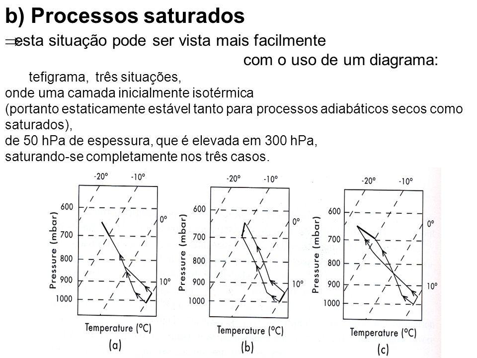 esta situação pode ser vista mais facilmente com o uso de um diagrama: tefigrama, três situações, onde uma camada inicialmente isotérmica (portanto es