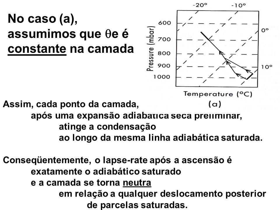 Assim, cada ponto da camada, após uma expansão adiabática seca preliminar, atinge a condensação ao longo da mesma linha adiabática saturada. Conseqüen