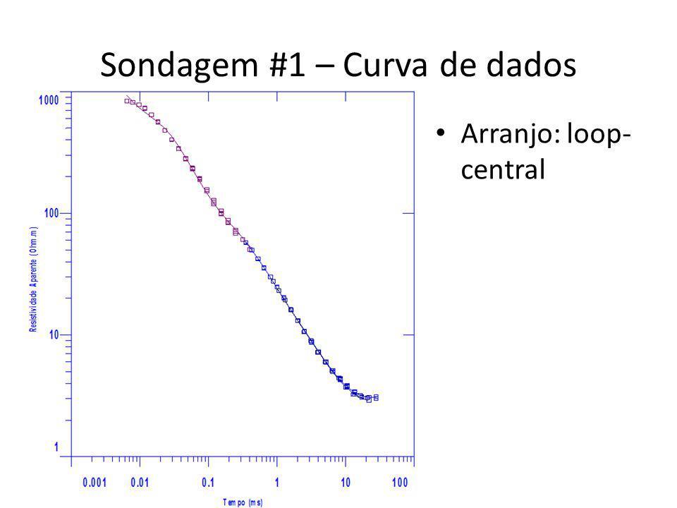 Sondagem #1 – Curva de dados Arranjo: loop- central