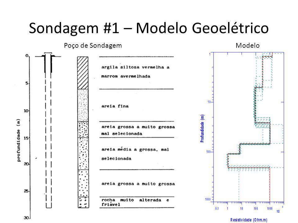 Sondagem #1 – Modelo Geoelétrico Poço de SondagemModelo
