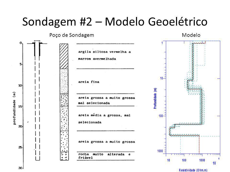 Sondagem #2 – Modelo Geoelétrico Poço de SondagemModelo