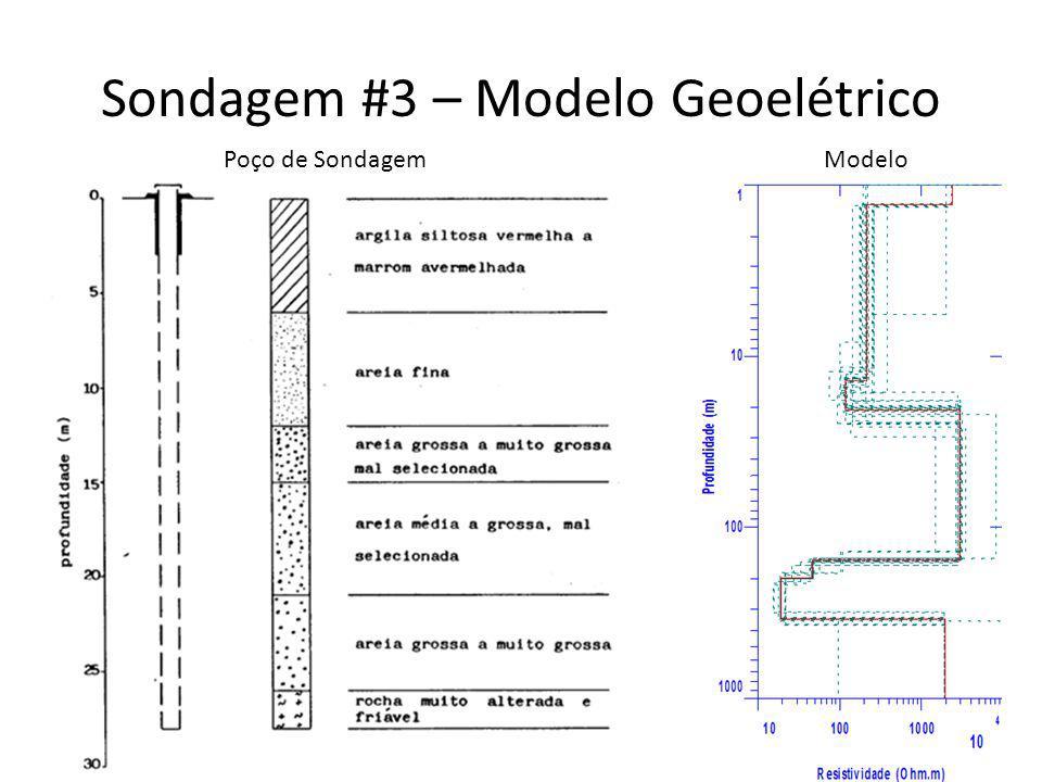 Sondagem #3 – Modelo Geoelétrico Poço de SondagemModelo