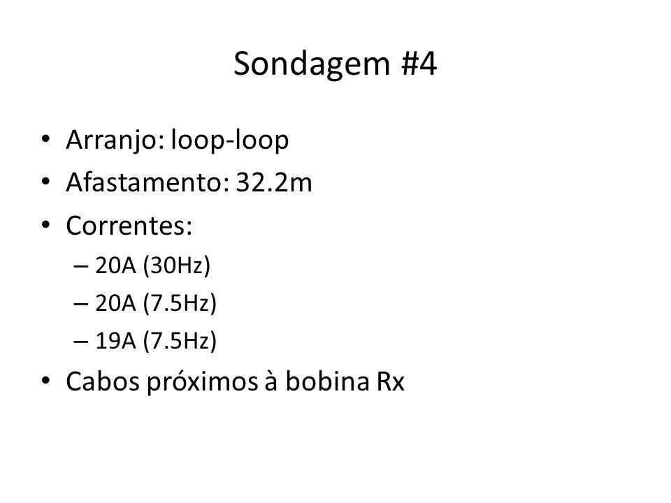 Sondagem #4 Arranjo: loop-loop Afastamento: 32.2m Correntes: – 20A (30Hz) – 20A (7.5Hz) – 19A (7.5Hz) Cabos próximos à bobina Rx