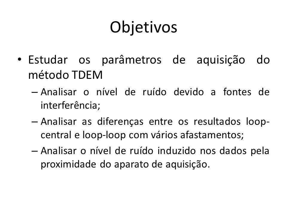 Objetivos Estudar os parâmetros de aquisição do método TDEM – Analisar o nível de ruído devido a fontes de interferência; – Analisar as diferenças ent
