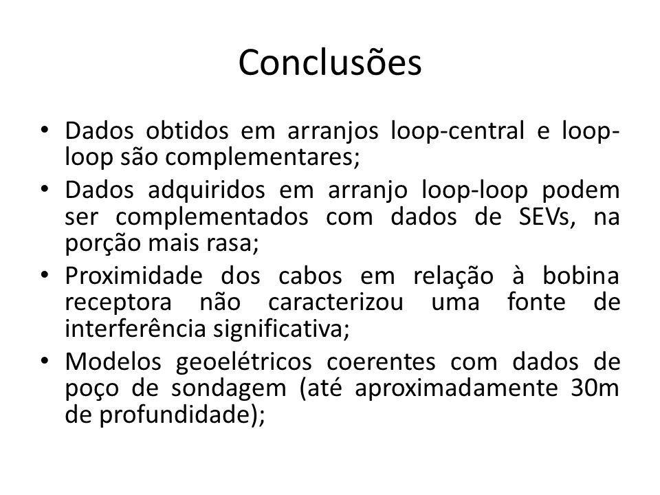 Conclusões Dados obtidos em arranjos loop-central e loop- loop são complementares; Dados adquiridos em arranjo loop-loop podem ser complementados com