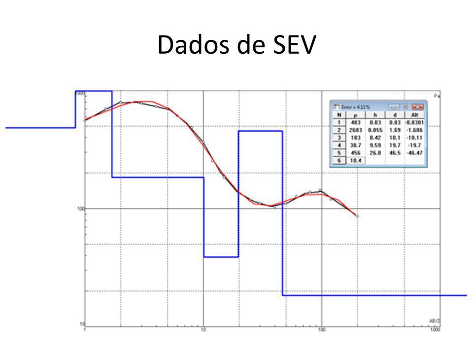 Dados de SEV