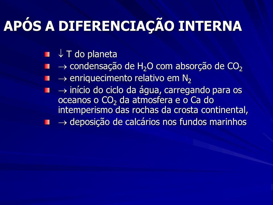 APÓS A DIFERENCIAÇÃO INTERNA T do planeta T do planeta condensação de H 2 O com absorção de CO 2 condensação de H 2 O com absorção de CO 2 enriquecimento relativo em N 2 enriquecimento relativo em N 2 início do ciclo da água, carregando para os oceanos o CO 2 da atmosfera e o Ca do intemperismo das rochas da crosta continental, início do ciclo da água, carregando para os oceanos o CO 2 da atmosfera e o Ca do intemperismo das rochas da crosta continental, deposição de calcários nos fundos marinhos deposição de calcários nos fundos marinhos