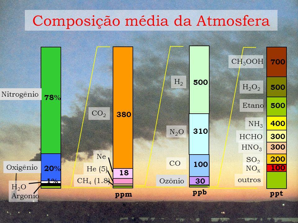 Composição média da Atmosfera N2ON2O 310 H2H2 CO 500 100 30 ppb CO 2 CH 4 (1.8) ppm 380 Ne 18 He (5) HCHO 300 Etano SO 2 NO x 500 200 100 ppt NH 3 400 CH 3 OOH 700 H2O2H2O2 500 HNO 3 300 outros H 2 O Argonio 20% 78% 1% Oxigênio Nitrogênio Ozônio
