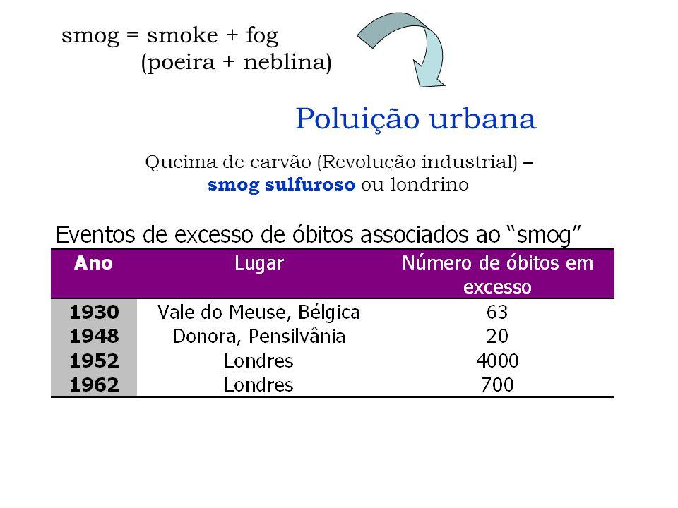 smog = smoke + fog (poeira + neblina) Queima de carvão (Revolução industrial) – smog sulfuroso ou londrino Poluição urbana