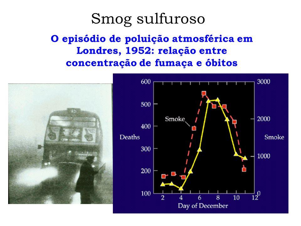 O episódio de poluição atmosférica em Londres, 1952: relação entre concentração de fumaça e óbitos Smog sulfuroso