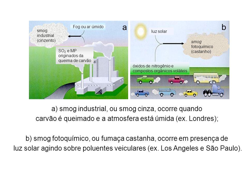 luz solar óxidos de nitrogênio e compostos orgânicos voláteis smog fotoquímico (castanho) smog industrial (cinzento) Fog ou ar úmido SO 2 e MP originados da queima de carvão a) smog industrial, ou smog cinza, ocorre quando carvão é queimado e a atmosfera está úmida (ex.