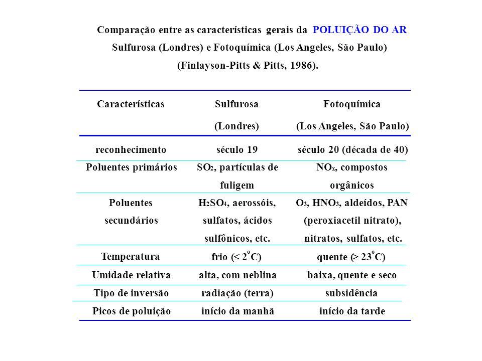 Comparação entre as características gerais da POLUIÇÃO DO AR Sulfurosa (Londres) e Fotoquímica (Los Angeles, São Paulo) (Finlayson-Pitts & Pitts, 1986).