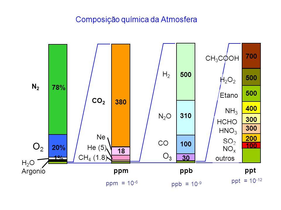 Composição química da Atmosfera N2ON2O 310 H2H2 CO 500 100 30 ppb CO 2 CH 4 (1.8) ppm 380 Ne 18 He (5) HCHO Etano SO 2 NO x ppt NH 3 CH 3 COOH H2O2H2O2 HNO 3 300 500 200 100 400 700 500 300 outros H 2 O Argonio 20% 78% 1% O2O2 N2N2 O3O3 ppm = 10 -6 ppb = 10 -9 ppt = 10 -12
