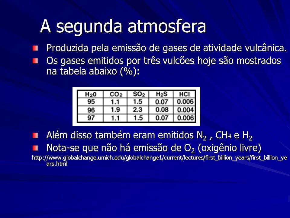 Composição Atmosférica de outros planetas