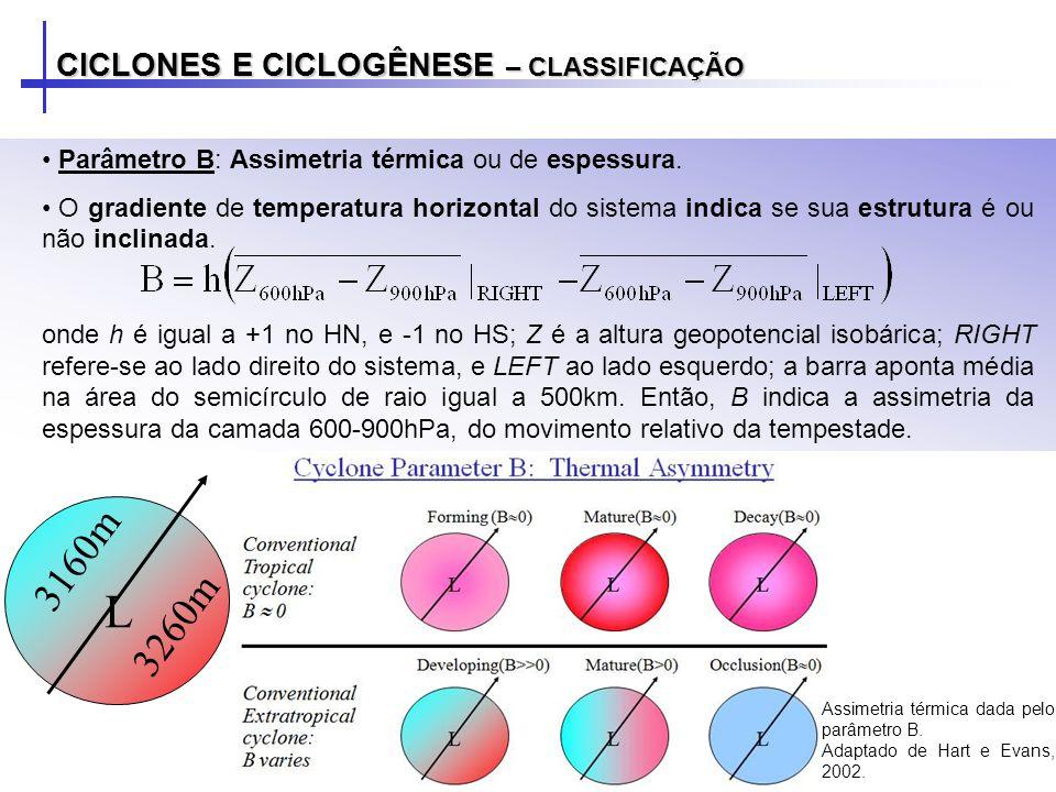 CICLONES E CICLOGÊNESE – CLASSIFICAÇÃO Parâmetro B: Assimetria térmica ou de espessura. O gradiente de temperatura horizontal do sistema indica se sua