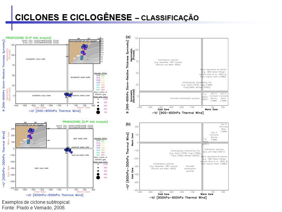 CICLONES E CICLOGÊNESE – CLASSIFICAÇÃO Exemplos de ciclone subtropical. Fonte: Prado e Vemado, 2008.