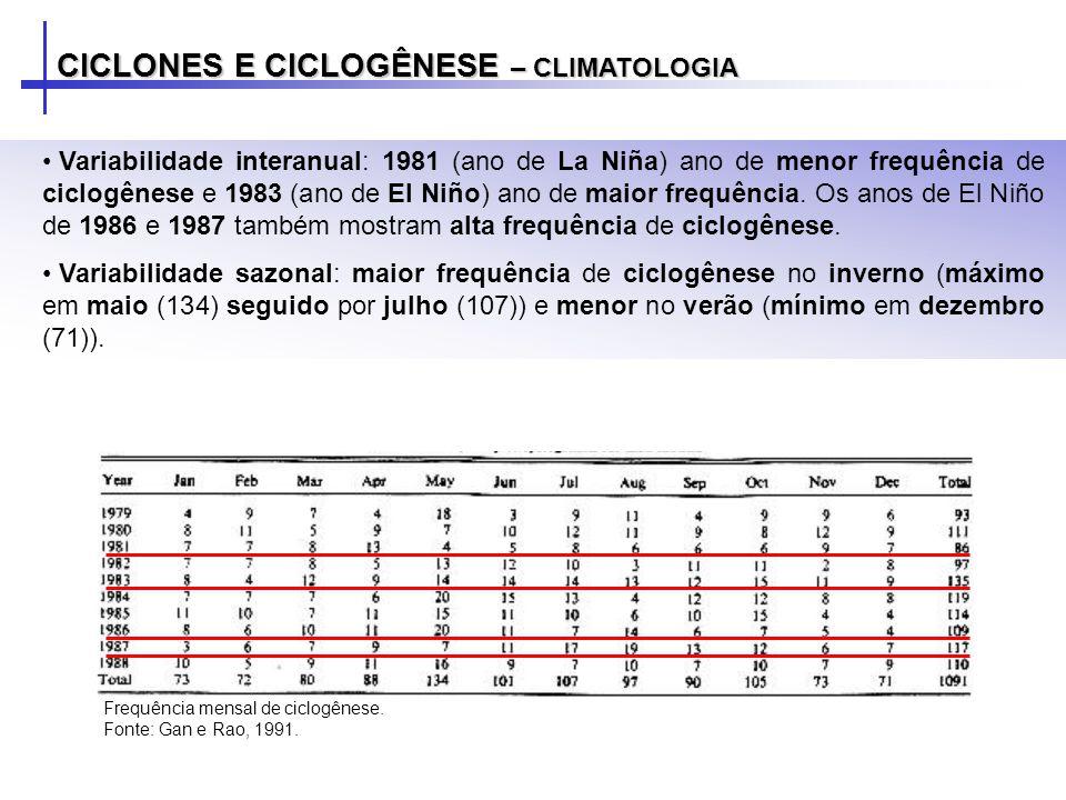 CICLONES E CICLOGÊNESE – CLIMATOLOGIA Variabilidade interanual: 1981 (ano de La Niña) ano de menor frequência de ciclogênese e 1983 (ano de El Niño) ano de maior frequência.