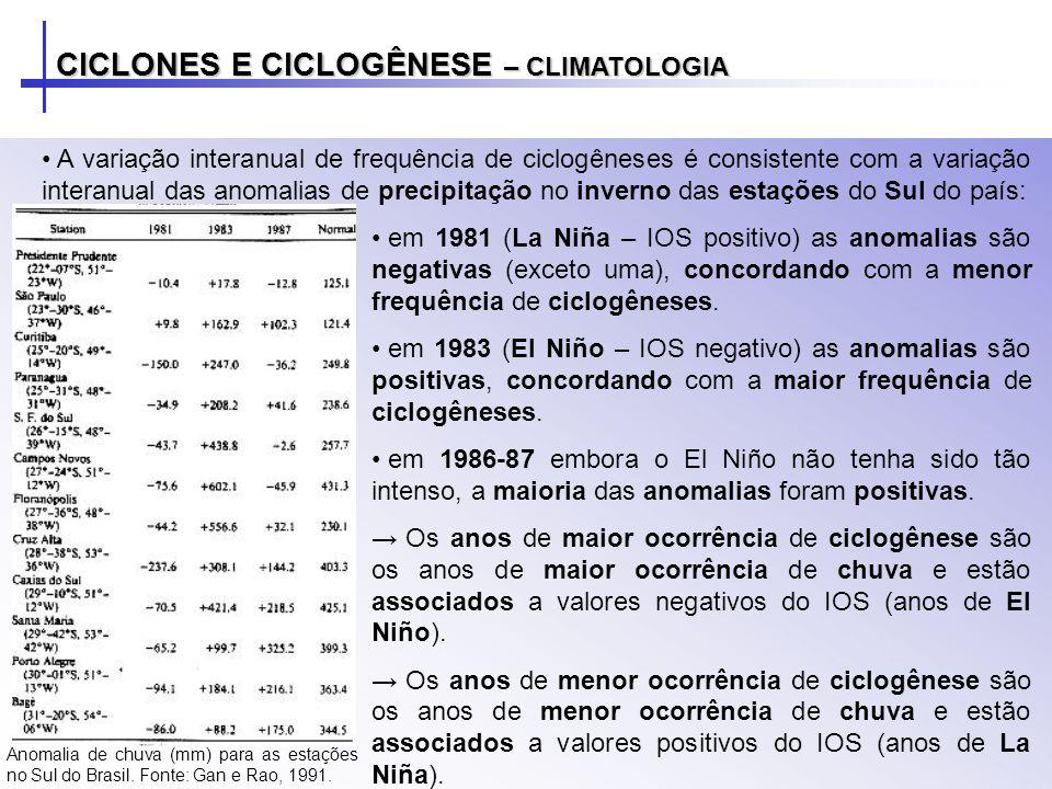 CICLONES E CICLOGÊNESE – CLIMATOLOGIA A variação interanual de frequência de ciclogêneses é consistente com a variação interanual das anomalias de pre