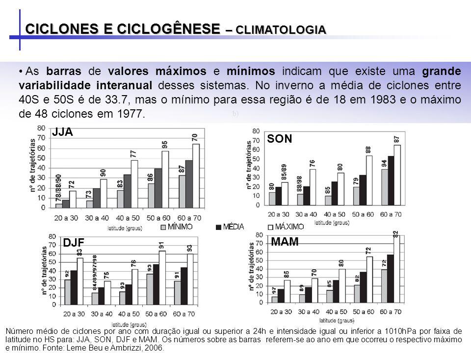 CICLONES E CICLOGÊNESE – CLIMATOLOGIA As barras de valores máximos e mínimos indicam que existe uma grande variabilidade interanual desses sistemas. N