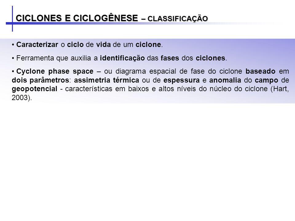 CICLONES E CICLOGÊNESE – CLASSIFICAÇÃO Caracterizar o ciclo de vida de um ciclone. Ferramenta que auxilia a identificação das fases dos ciclones. Cycl