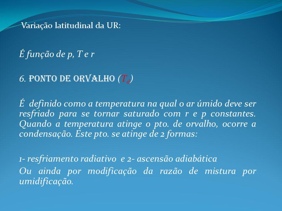 Variação latitudinal da UR: É função de p, T e r 6. Ponto de orvalho (T d ) É definido como a temperatura na qual o ar úmido deve ser resfriado para s