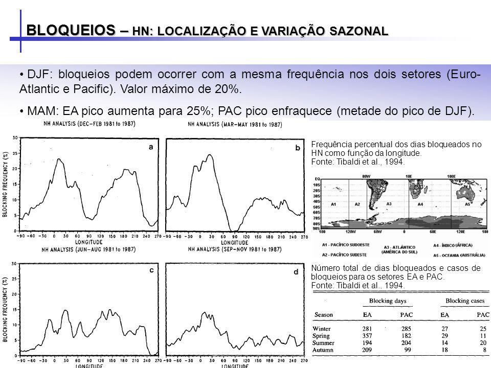 BLOQUEIOS – HN: LOCALIZAÇÃO E VARIAÇÃO SAZONAL DJF: bloqueios podem ocorrer com a mesma frequência nos dois setores (Euro- Atlantic e Pacific). Valor
