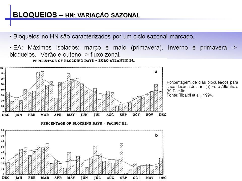 BLOQUEIOS – HN: VARIAÇÃO SAZONAL Bloqueios no HN são caracterizados por um ciclo sazonal marcado. EA: Máximos isolados: março e maio (primavera). Inve
