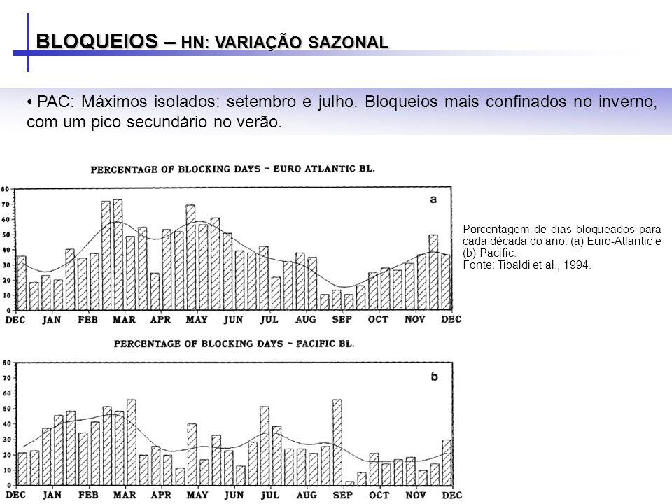 BLOQUEIOS – HN: VARIAÇÃO SAZONAL PAC: Máximos isolados: setembro e julho. Bloqueios mais confinados no inverno, com um pico secundário no verão. Porce