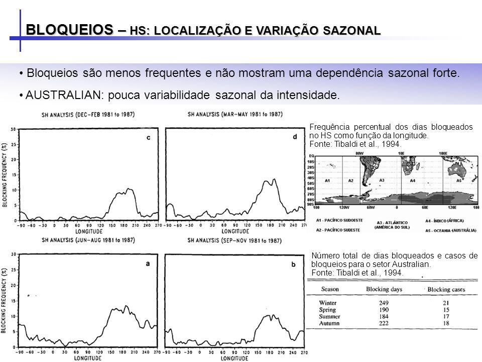 BLOQUEIOS – HS: LOCALIZAÇÃO E VARIAÇÃO SAZONAL Bloqueios são menos frequentes e não mostram uma dependência sazonal forte. AUSTRALIAN: pouca variabili