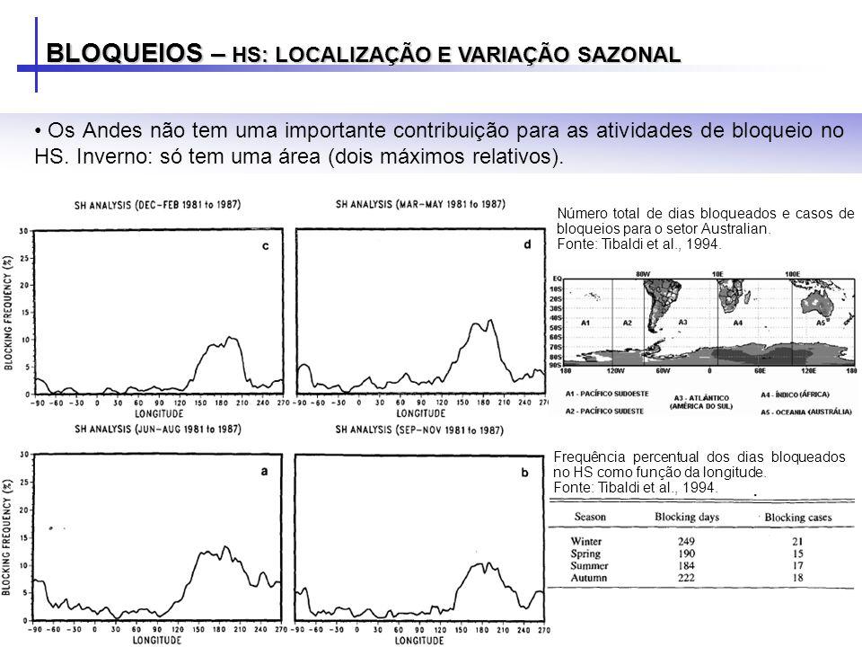 BLOQUEIOS – HS: LOCALIZAÇÃO E VARIAÇÃO SAZONAL Os Andes não tem uma importante contribuição para as atividades de bloqueio no HS. Inverno: só tem uma