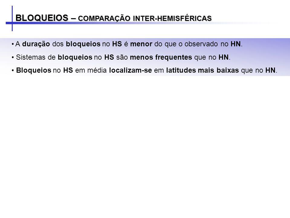 BLOQUEIOS – COMPARAÇÃO INTER-HEMISFÉRICAS A duração dos bloqueios no HS é menor do que o observado no HN. Sistemas de bloqueios no HS são menos freque
