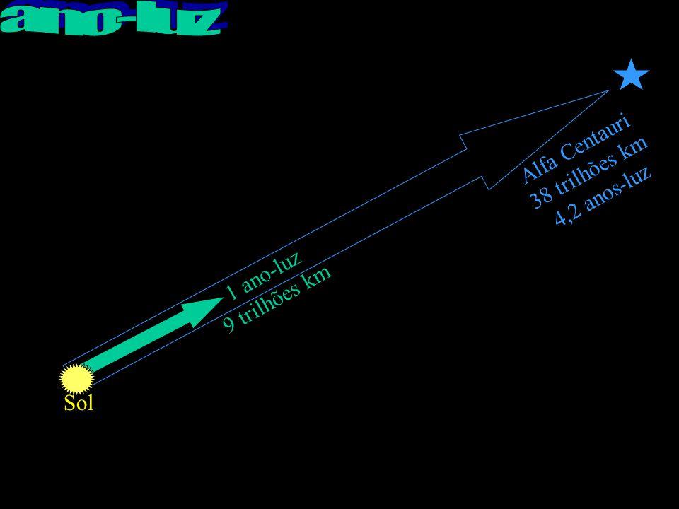 1 ano-luz 9 trilhões km Alfa Centauri 38 trilhões km 4,2 anos-luz Sol