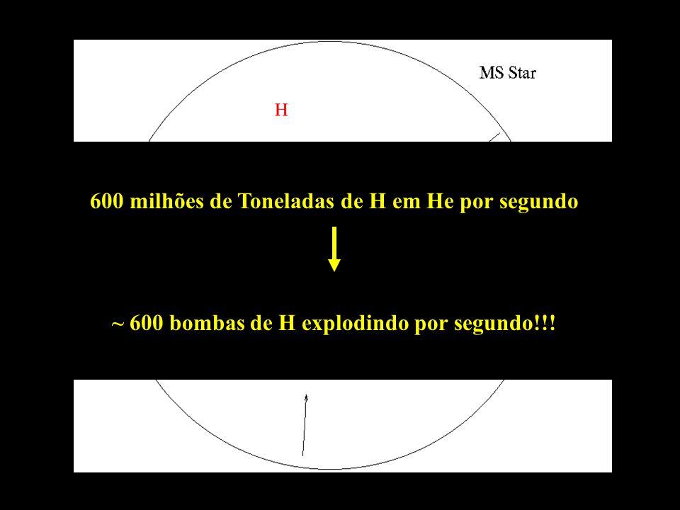 600 milhões de Toneladas de H em He por segundo ~ 600 bombas de H explodindo por segundo!!!