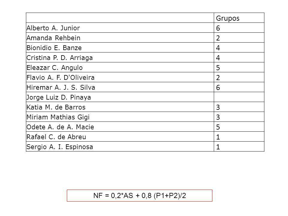 NF = 0,2*AS + 0,8 (P1+P2)/2 Grupos Alberto A. Junior 6 Amanda Rehbein 2 Bionidio E. Banze 4 Cristina P. D. Arriaga 4 Eleazar C. Angulo 5 Flavio A. F.