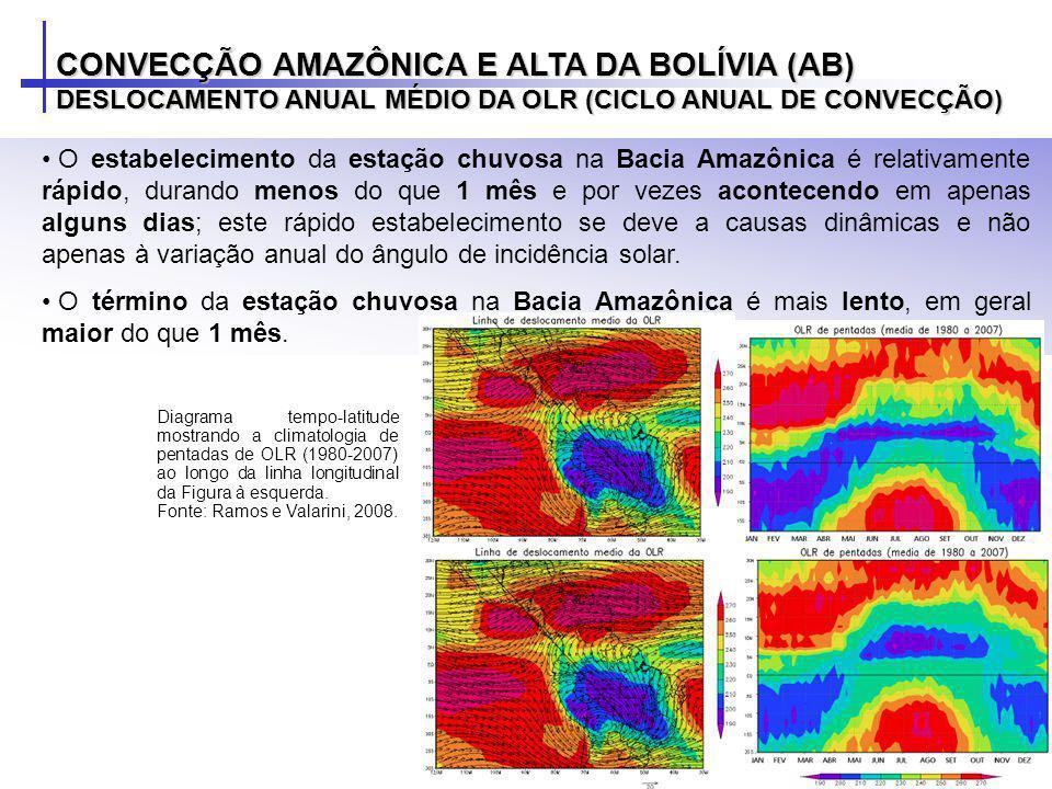 O estabelecimento da estação chuvosa na Bacia Amazônica é relativamente rápido, durando menos do que 1 mês e por vezes acontecendo em apenas alguns di